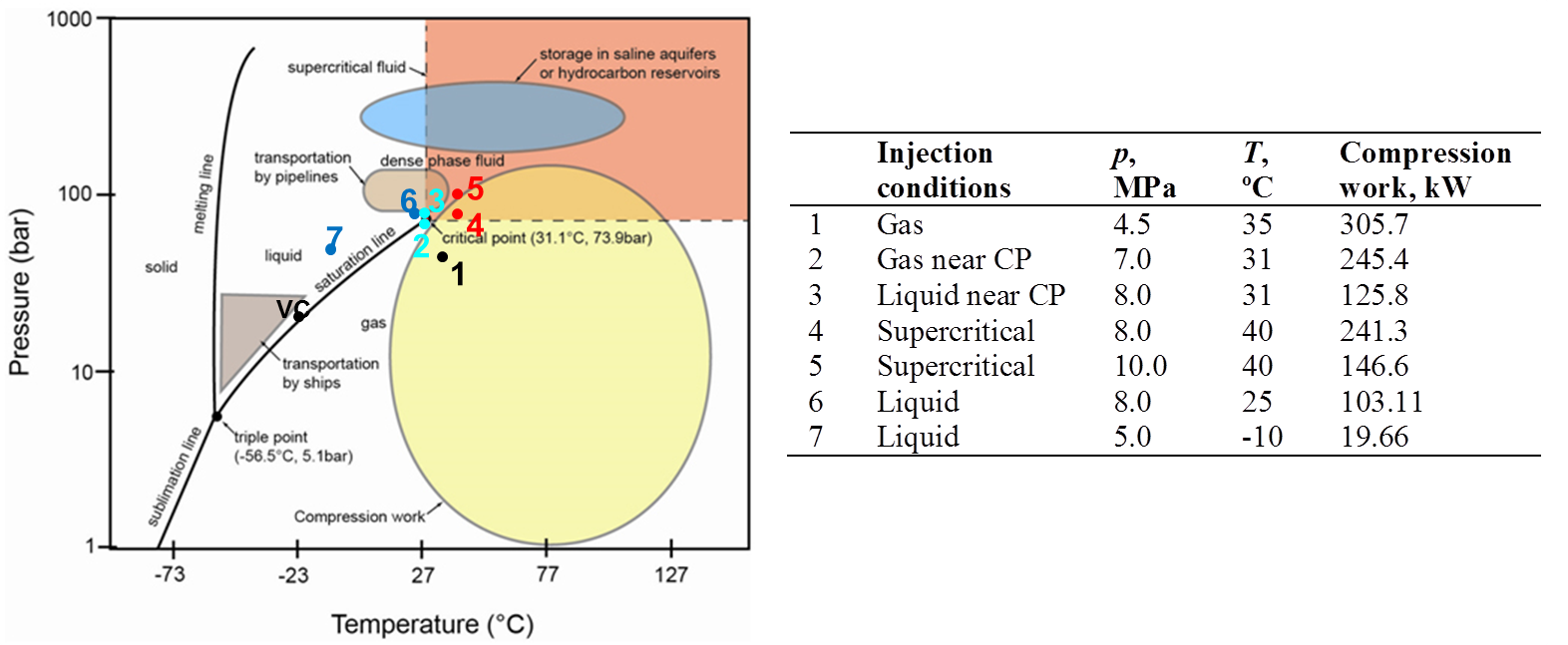 Non isothermal flow of co2 in injection wells evaluation of co2 phase diagram pooptronica Gallery